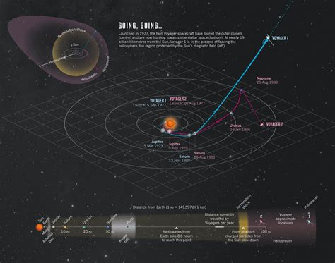 asteroids - When would Oumuamua have entered the solar