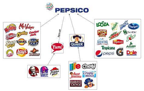 PepsiCo sues 4 Indian farmers for $150,000 each for