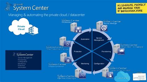 Microsoft System Center Configuration Manager for Education