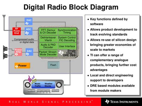 PPT - Texas Instruments Digital Radio Overview PowerPoint